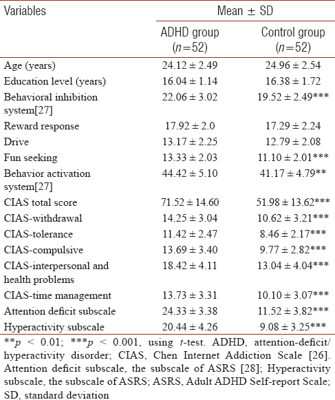 Table 1: Age, education level, Internet addiction, behavioral inhibition, behavioral activation, and severity of adults with attention-deficit/hyperactivity disorder (<i>n</i>=104)